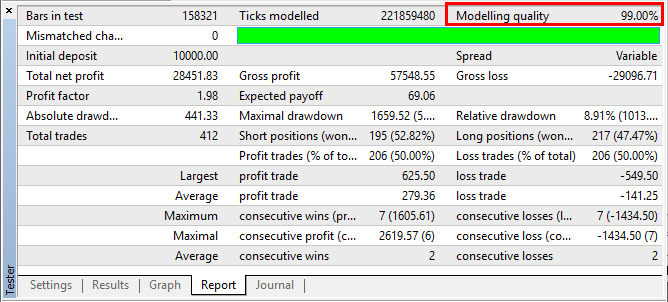 Results of a 99% modelling quality backtest report with variable spread